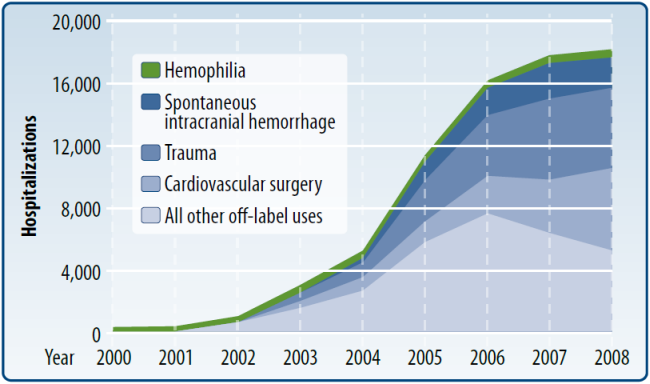 Figure 1. Growth of in-hospital, off-label vs. on-label uses of rFVIIa in Premier database, 2000-2008*