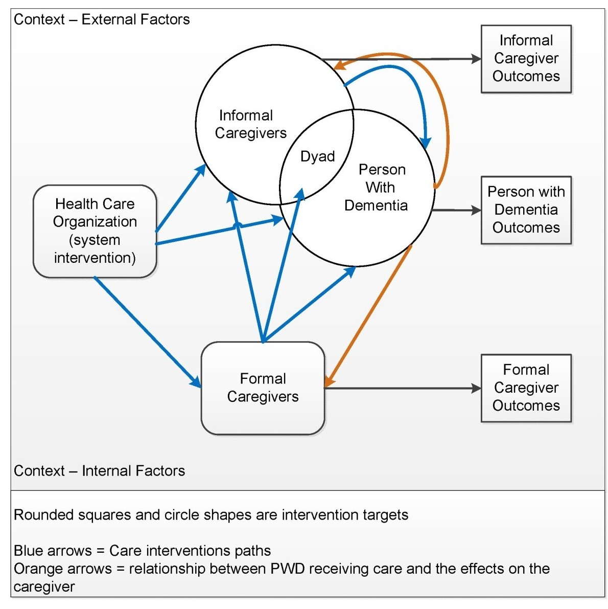 Figure 2 is an illustration of a conceptual model of care interventions for people with dementia and their caregivers. The map shows general links between PWD care and the possible intervention targets and anticipated effects. Health care organizations, formal paid caregivers, informal caregivers, and peoplw with dementis may all be targets of interventions designed to improve care, or how that care is delivered. Interventions may also target the dyad of the PWD and their informal caregiver. Two arrows pointing from the PWD back to the caregivers show the relationship between PWD receiving care and potential effects on the caregiver. Other arrows show the multiple possible paths of care interventions that ultimately are intended to support the caregiver and improve care for the PWD. All of these paths will impact outcomes for formal and informal caregivers and PWD.