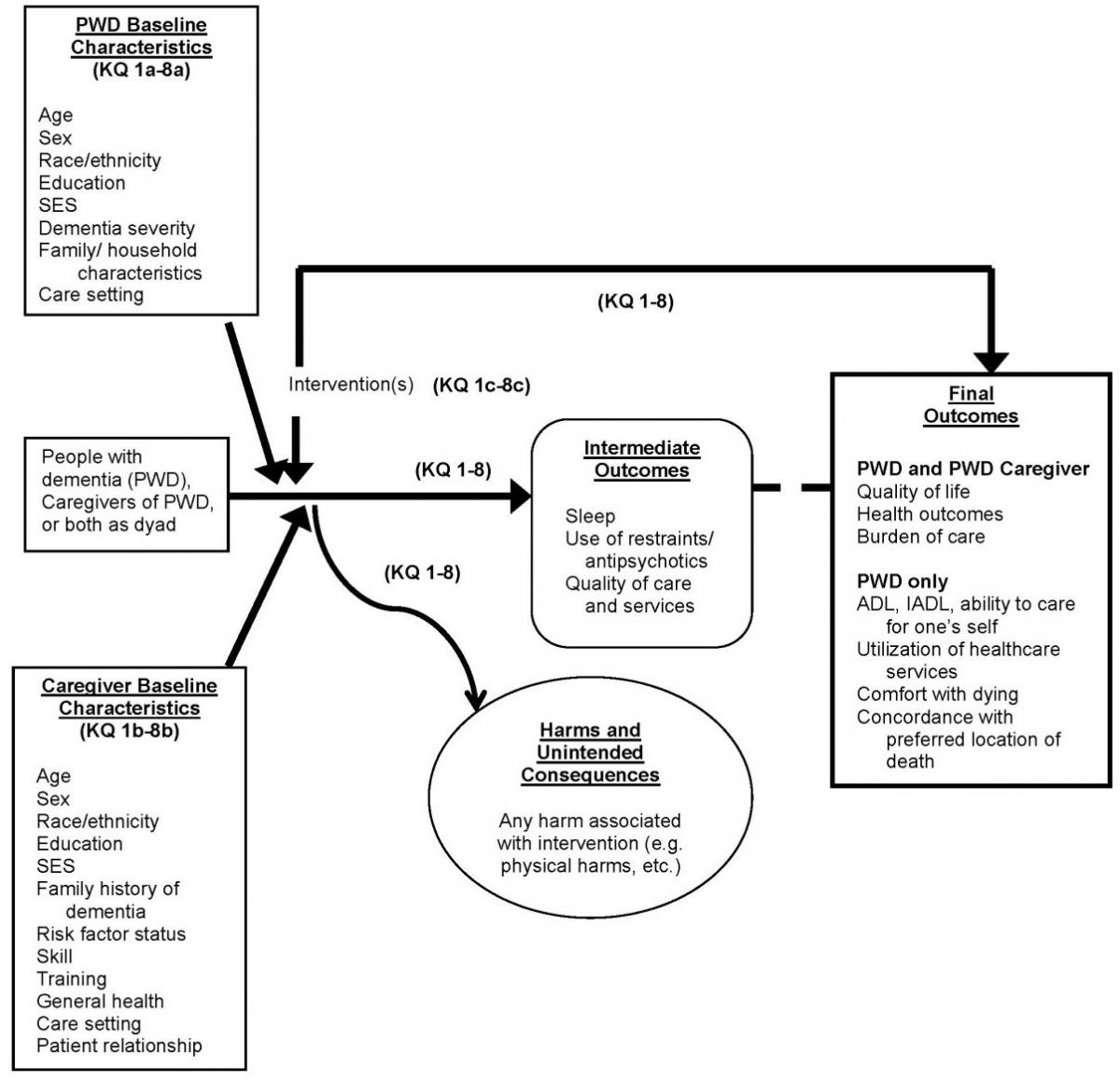 Figure 1 is the analytical framework describing the flow of people with dementia (PWD) and their caregivers through care intervention processes. PWD and caregivers receive nondrug care interventions leading to intermediate outcomes usch as improvements in sleep, quality of care and services, and use of restraints or antipsychotics for PWD. Interventions may have associated harms or unintended consequences. Final health outcomes for both caregivers and PWD include improvements in quality of life or other health outcomes. In addition PWD outcomes might include improvements in function, utilizaiton of healthcare services, and hospice outcomes such as concordance with preferred location of death. Outcomes may differ by PWD baseline characteristics (such as age, sex, education, or care setting) or caregiver baseline characteristics (such as age, sex, skill and training, general health, or patient relationship).