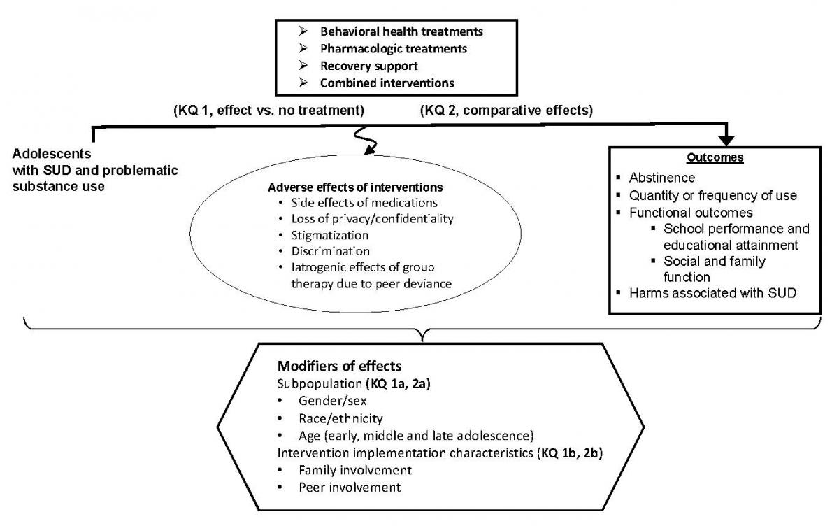 The analytic framework depicts the key questions within the context of the PICOTS. The figure illustrates how, for adolescents with substance use disorder and problematic substance use, behavioral health treatments, pharmacologic treatments, recovery support, and combined treatments may affect changes in outcomes such as abstinence, quantity or frequency of use, functional outcomes, including school performance and educational attainment and social and family function, and harms associated with substance use disorder. Potential adverse effects of interventions, including side effects of medications, loss of privacy or confidentiality, stigmatization, discrimination, and iatrogenic effects of group therapy due to peer deviance are possible. Key question 1 addresses the effect of interventions versus no treatment. Key question 2 addresses comparative effect across interventions. Effects of interventions may be modified by subpopulation (key questions 1a and 2a), including gender or sex, race or ethnicity, and age, including early, middle, and late adolescence. Effects may also be modified by intervention implementation characteristics (key questions 1b and 2b), including family involvement and peer involvement.