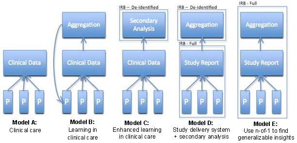 Figure 2-1 illustrates five ways in which an organization can conduct n-of-1 trials and use the resulting data. The specific intentions driving the use of a given model of n-of-1 trials inform whether the use of information gleaned from patients should be considered clinical care or human subjects research. We present three case examples to explore the models in greater depth. N-of-1 trials as clinical care (Model A): In case example 1, the n-of-1 trial is being used to advance clinical innovation, i.e., the patient's health and well-being are of primary interest. Rather than using a novel therapy, the clinician takes a novel approach to assess therapeutic effectiveness (the n-of-1 trial) rather than the usual trial of therapy undertaken by most clinicians. While randomization, blinding, and use of placebos are unusual in clinical care, their presence alone does not mean the patient's interests are not foremost, as they should be in any clinical encounter. Learning in clinical care (Model B): The results of n-of-1 trials of clinical care are typically stored in electronic medical records managed by the clinical care provider or by the trial service itself. The availability of electronically accessible data provides opportunities for learning from experience in clinical care, also referred to as evidence farming 8,9,10 or using an evidence macrosystem10. Duan 8 characterized evidence farming as a