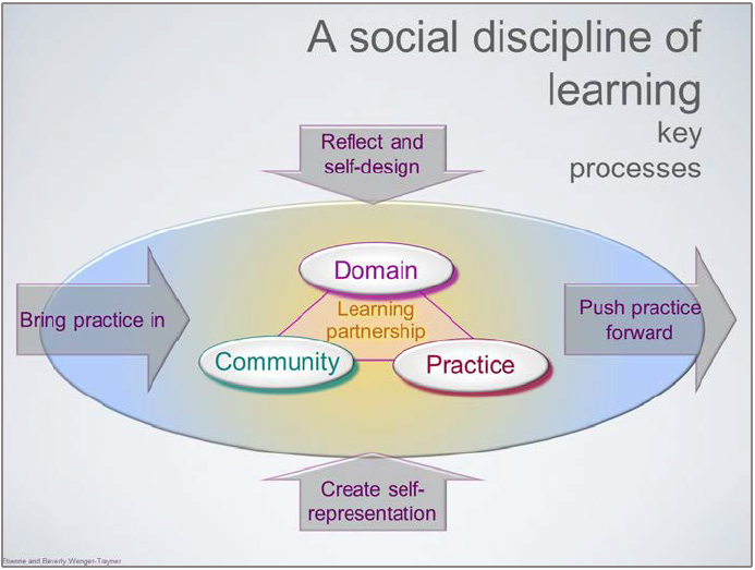 Figure 2 depicts four key learning processes involved in many CoPs. In the middle of the figure is an oval representing the CoP or learning partnership, comprised of a domain, community, and practice. On the left, an arrow pointing right depicts members bringing their practice into the CoP by sharing their stories and experiences. On the right, an arrow pointing right depicts members pushing their practice forward and beyond the CoP, by exploring new ideas. At the bottom, an arrow pointing up depicts members creating self-representation in the CoP by deriving lessons from the information in the CoP. At the top, an arrow pointing down depicts members reflecting and self-designing their learning processes, so that they can continually improve the CoP for each other.