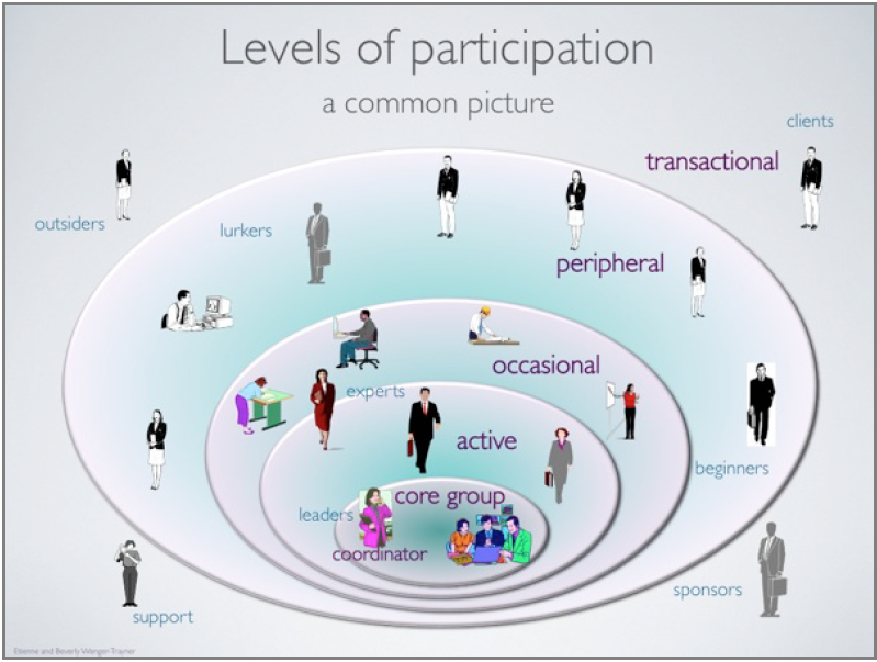 Figure 3 depicts the community of practice as a series of concentric circles, to represent the varying levels of participation that individuals can have with the CoP. At the very center is a core group, which typically consists of coordinators and leaders. Slightly less removed than that group is an active group of members, which often includes experts in the field. Next comes occasional participants, including members who may check in with the CoP every once in a while. Next are peripheral participants, which often includes beginners (either in the field as a whole or those who are new to the CoP) and lurkers - those who tend to observe the CoP without participating actively. Finally, there are transactional individuals who may not participate in the CoP per se, but play a particular role in its operation. These include support staff, sponsors, and clients.