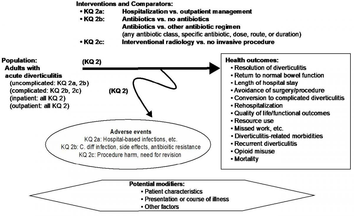 Figure 2: This figure depicts key question 2 within the context of the eligibility criteria described in section II. The figure illustrates the potential effects and harms of three intervention strategies for patients with acute diverticulitis. For patients with uncomplicated diverticulitis, the figure shows the comparison of hospitalization versus outpatient management; for patients with uncomplicated or complicated diverticulitis, the figure shows the comparison of antibiotics versus no antibiotics and antibiotics versus other antibiotic regimens; for patients with complicated diverticulitis, the figure shows the comparison of interventional radiology procedures versus no procedure. Treatments may result in a range of health outcomes, including resolution of diverticulitis, return to normal bowel function, length of hospital stay, avoidance of surgery (or unplanned procedure), conversion to complicated diverticulitis, rehospitalization, quality of life, functional outcomes, resource use, missed work, diverticulitis-related morbidities, recurrent diverticulitis, opioid misuse, and mortality. Relating to hospitalization, there are potential adverse events from hospital-based infections and other harms; relating to antibiotic use, there are potential adverse events from C. diff infection, antibiotic side effects, and antibiotic resistance; relating to interventional radiology, there are potential adverse events from procedure harms. Potential modifiers to effects may relate to patient characteristics, presentation or course of illness, and other factors.