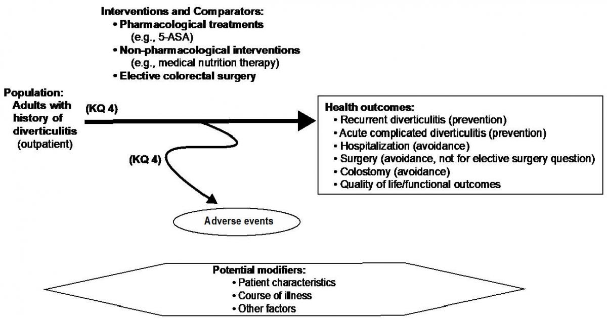 Figure 4: This figure depicts key question 4 within the context of the eligibility criteria described in section II. The figure illustrates the potential effects and harms of three categories of intervention strategies to prevent recurrent diverticulitis for patients with a history of acute diverticulitis. The figure shows the comparison of pharmacologic treatments, non-pharmacologic interventions, and elective colorectal surgery. Interventions may result in a range of health outcomes, including prevention of recurrent diverticulitis, prevention of acute complicated diverticulitis, avoidance of hospitalization, avoidance of surgery (unless related to planned elective surgery), avoidance of colostomy, and quality of life and functional outcomes. All interventions may have adverse effects. Potential modifiers to effects may relate to patient characteristics, course of illness, and other factors.