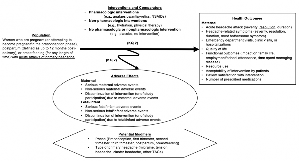 This figure depicts the Analytic Framework for Key Question 2 within the context of the eligibility criteria described below. In general, the figure illustrates the potential effects and harms of three categories of intervention strategies to treat patients who are pregnant (or attempting to become pregnant/in the preconception phase), postpartum (defined as up to 12 months post-delivery), or breastfeeding (for any length of time) with acute attacks of primary headache. The figure shows the comparison of pharmacologic interventions (e.g., analgesics/antipyretics, NSAIDs), nonpharmacologic interventions (e.g., hydration, physical therapy), and no pharmacologic or nonpharmacologic intervention (e.g., placebo, no intervention). Interventions may result in a range of health outcomes, including acute headache attacks (severity, resolution, duration); headache-related symptoms (severity, resolution, duration, most bothersome symptom); emergency department visits, clinic visits, or hospitalizations; quality of life; functional outcomes (impact on family life, employment/school attendance, time spent managing disease); resource use; acceptability of intervention by patients; patient satisfaction with intervention; and number of prescribed medications. All interventions may have adverse effects, which could be maternal (serious maternal adverse events, non-serious maternal adverse events, or discontinuation of intervention [or of study participation] due to maternal adverse events) or fetal/infant (serious fetal/infant adverse events, non-serious fetal/infant adverse events, or discontinuation of intervention [or of study participation] due to fetal/infant adverse events). Potential modifiers may relate to phase (i.e., preconception, first trimester, second trimester, third trimester, postpartum, breastfeeding) and type of primary headache (i.e., migraine, tension headache, cluster headache, other TACs).