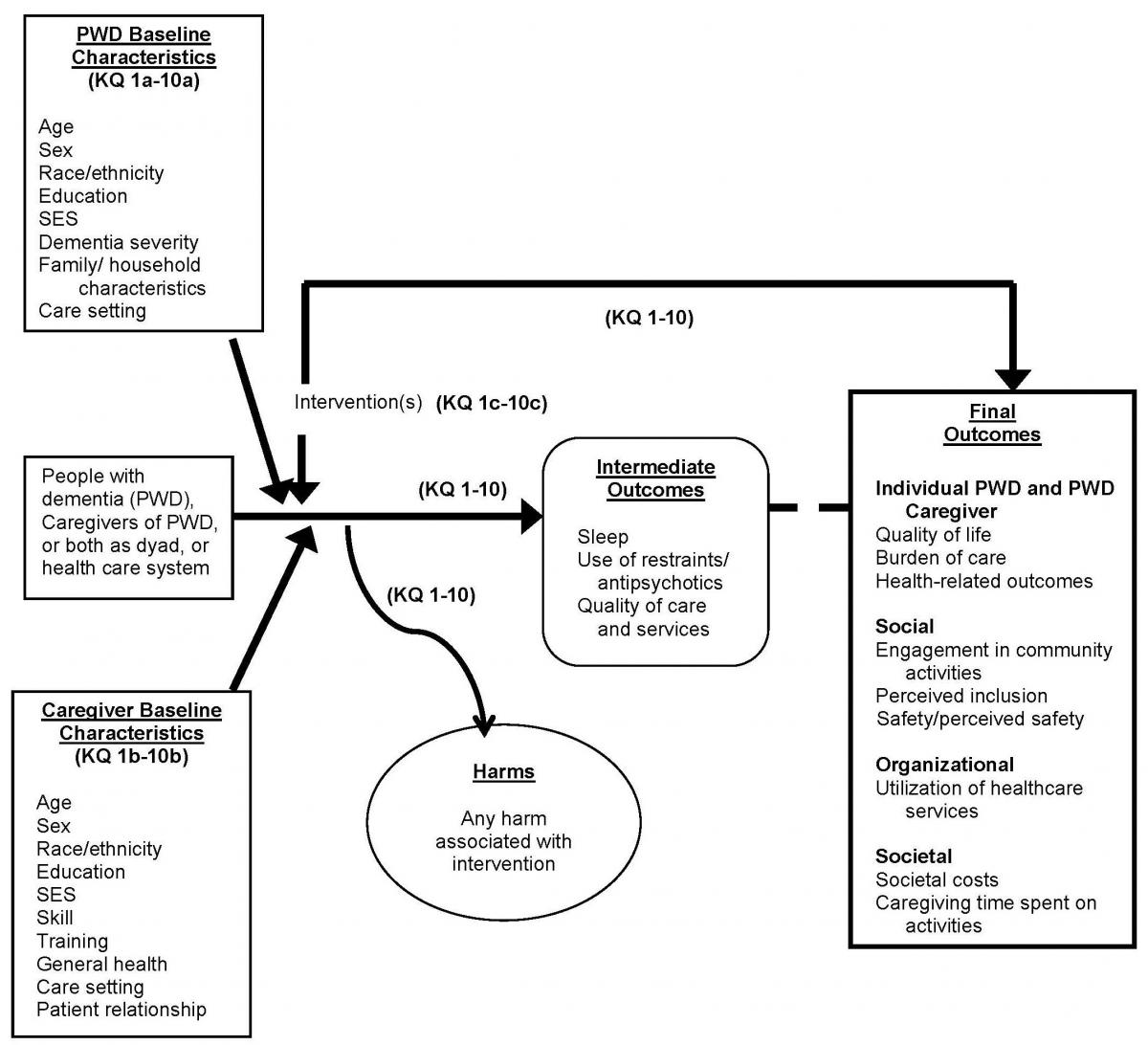Figure 2 is the analytical framework describing the flow of people with dementia (PWD) and their caregivers through care intervention processes. PWD and caregivers receive nondrug care interventions leading to intermediate outcomes usch as improvements in sleep, quality of care and services, and use of restraints or antipsychotics for PWD. Interventions may have associated harms or unintended consequences. Final health outcomes for both caregivers and PWD include improvements in quality of life or other health outcomes. In addition PWD outcomes might include improvements in function, utilizaiton of healthcare services, and hospice outcomes such as concordance with preferred location of death. Outcomes may differ by PWD baseline characteristics (such as age, sex, education, or care setting) or caregiver baseline characteristics (such as age, sex, skill and training, general health, or patient relationship).