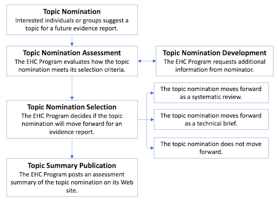 This image, AHRQ's Topic Nomination Process Illustrated, is a flow chart showing the sequence of processes in the Topic Nomination process. First Box: Topic Nomination - Interested individuals or groups suggest a topic for a future evidence report. Arrow leads to second box. Second Box: Topic Nomination Assessment - The EHC Program evaluates how the topic nomination meets its selection criteria. Arrows lead to two boxes. The first is a double-ended arrow to and from Topic Nomination Development - The EHC Program requests additional information from nominator.  The second arrow leads to the third box in the decision flow. Third Box: Topic Nomination Selection - The EHC Program decides in the topic nomination will move forward for an evidence report.  The decision types are detailed in three connected boxes outside the decision flow.  The first decision reads, The topic nomination moves forwward as a systematic review.  The second decision reads, The topic nomination moves forwward as a technical brief. The third and final decision reads, The topic nomination does not move forward.  An arrow leads to the fourth and final box in the flow chart. Fourth box: Topic Nomination Publication - The EHC Program posts an assessment summary of the topic nomination on its Web site.