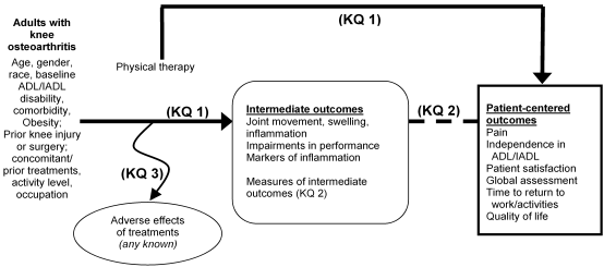 This figure depicts the key questions within the context of the PICOTS. In general, the figure illustrates how different physical therapy modalities in adults with knee osteoarthritis treatments may result in intermediate outcomes (e.g., pain, swelling, inflammation, strength, flexibility, range of motion) and clinical outcomes (e.g., activities of daily living, walking on different surfaces/terrains, decreased disability; return to work/activities, or quality of life). Adverse events may occur at any point after treatment is received. Treatment effects may be modified by age, gender, race, baseline ADL/IADL disability, comorbidity, concomitant/prior treatments, activity level, or occupation. The figure also illustrates the questions about the validity, reliability, and minimal clinically important difference of the tests and measures to determine intermediate outcomes (e.g. manual muscle test, hand held dynamometer, isokinetic dynamometer). Dotted line points out the association between changes in intermediate outcomes with the changes in patient-centered functional outcomes.