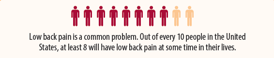 Image of 10 people and these words: Low back pain is a common problem. Out of every 10 people in the United States, at least 8 will have low back pain at some time in their lives.