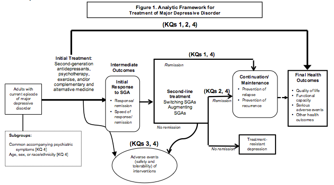 Figure 1 is titled Analytic framework for Treatment of Major Depressive Disorder. The framework begins on the left with our patient population of interest: adults with current episode oj major depressive disorder (MDD). The first arrow pointing right from the population represents the initial treatment for an episode of MDD: second-generation antidepressants, psychotherapy, exercise, and/or complementary and alternative medicine. From the intial treatment there are three arrows: 1) an overarching arrow that crosses over the entire framework, representing Key Questions (KQ) 1, 2, and 3, leading to a box on the far right of the framework, containing the words Final Health Outcomes, with these four bulleted items: Quality of life, functional capacity, serious adverse events, and other health outcomes; 2) a wavy arrow dropping to an oval shape representing KQs 3 and 4, containing the words: Adverse events (safety and tolerability) of interventions; and 3) an arrow continuing to the right to a box representing Intermediate Outcomes, containing the words: Initial Response to SGA with two bullets 1) Response/remission and 2) Speed of response/remission. From this box there is a short arrow to the right which feeds into two options: 1) an arrow pointing up and then crossing over to the right, representing KQ 1 and 4, for those in remission and leads to a box containing the words: Continuation/maintenance with two bullets (prevention of relapse, prevention of recurrence); and 2) an arrow pointing down and then over to the right, representing Second-line treatment (switching SGAs, augmenting SGAs) for those with no remission. From this latter arrow, there is a wavy arrow pointing down to the same oval for adverse events described above. Also, there is another arrow from the Second-line treatment that leads to two options: 1) an arrow pointing up and then crossing over to the right, representing KQs 2 and 4, for those in remission; and 2) an arrow pointing down and then over to the right, representing those with no remission. This latter arrow leads to a box containing the words: Treatment-resistant depression and concludes the path. For the other option, remission, that arrow leads to the same box containing the words Continuation/Maintenance described above. From this box there is a short dotted arrow that leads to the same Final Health Outcomes box described above with the overarching area.