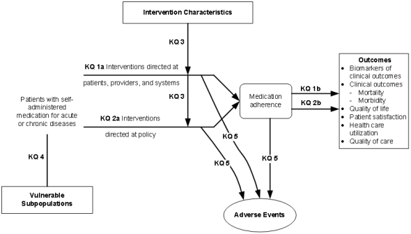 The analytical framework depicts the key questions within the context of the populations, interventions, comparators, outcomes, timing, and settings (PICOTS) framework described in the previous section. In general, the figure illustrates how patients with self-administered medications for chronic disease may be provided interventions to improve medication adherence and other outcomes. These interventions may be directed at patients, providers, or policy (KQ 1) or at health systems (KQ 2). KQ 1a and KQ 2a evaluate the effect of interventions on medication adherence. Changes in medication adherence may be followed by changes in intermediate outcomes, such as biomarkers, or in other health outcomes, such as morbidity and mortality, health care utilization, and quality of life (KQ 1b and KQ 2b). KQ3 examines whether the effectiveness of these interventions is influenced by characteristics of the intervention. KQ 4 explores the effectiveness of interventions to improve medication adherence and other outcomes for vulnerable subpopulations. These interventions may have unanticipated consequences (KQ 5).