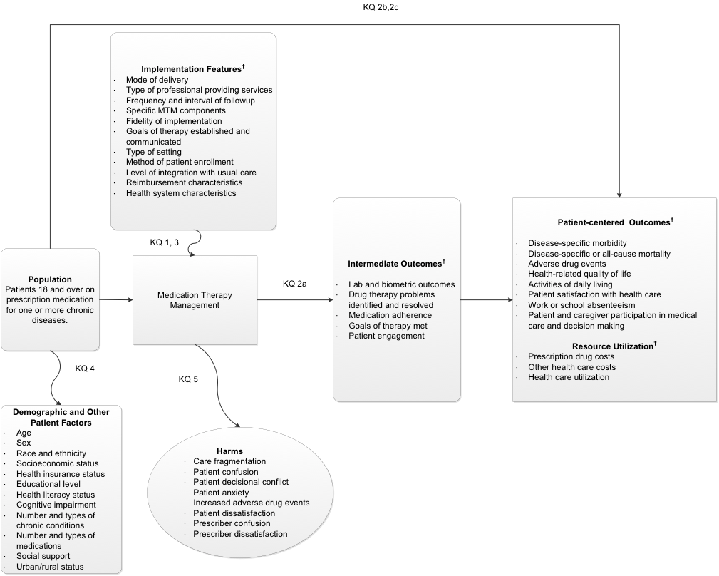 Figure 1 depicts the draft Analytic Framework which places the key questions within the context of the PICOTS described in the next section. In general, the figure illustrates how medication therapy management (MTM) may result in intermediate outcomes, such as changes in patient laboratory or biometric values (e.g., HgbA1c, blood pressure), medication adherence, identification and resolution of drug therapy problems, goals of therapy met, and patient engagement; changes in patient-centered outcomes, such as disease-specific or all-cause morbidity and mortality, adverse drug events, health-related quality of life, activities of daily living, patient satisfaction with care, work or school absenteeism, and patient participation in medical care and decision making; or changes in resource utilization outcomes, such as prescription drug costs, other health care costs, and avoidable healthcare utilization. Demographic and other patient factors, such as age, sex, race and ethnicity, socioeconomic status, health insurance status, educational level, health literacy status, cognitive impairment, number and types of chronic conditions, number and types of medications, social support, and urban or rural status, may also influence outcomes. In addition, the figure illustrates how features of MTM implementation, including mode of delivery, the type of professional delivering initial and follow-up services, the frequency and interval of follow-up, specific MTM components, the fidelity of implementation, goals of therapy established and communicated, the setting in which MTM is delivered, how patients are enrolled, integration of MTM with usual care, health system characteristics, and reimbursement characteristics, may affect the comparative effectiveness of MTM services. Also, harms may occur at any point after the MTM is received and may include increased adverse drug events, care fragmentation, patient confusion, anxiety, decisional conflict and dissatisfaction, or prescriber confusion and dissatisfaction. Specific outcomes and features are defined in greater detail in the PICOTS section of the protocol document.