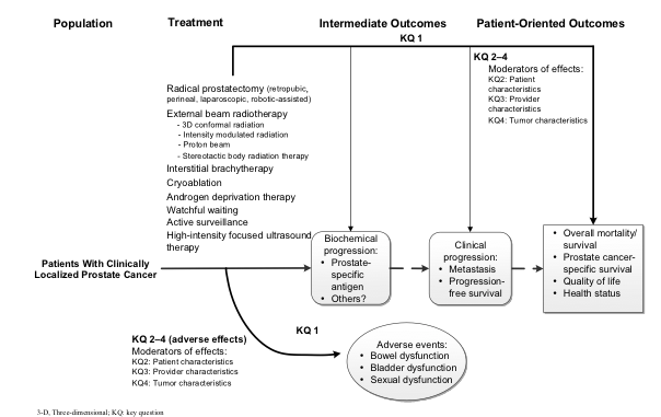 This figure depicts the population, treatment, intermediate, and patient-oriented outcomes that this report will assess. On the left side of the figure is a box listing the population this report will study. The population of interest is patients with clinically localized prostate cancer. A single arrow to the right of the population of interest indicates what treatments each of the four key questions in this report will address. For Key Question 1, we will review the comparative risks and benefits of the different therapies for clinically localized prostate cancer. For Key Question 2, we will review how specific patient characteristics (e.g., age, race/ethnicity, presence or absence of comorbid illness, preferences such as tradeoff of treatment-related adverse effects vs. potential for disease progression) affect the outcomes of these therapies. For Key Question 3, we will evaluate the impact of provider and hospital characteristics on outcomes (e.g., geographic region, volume). For Key Question 4, we will evaluate how tumor characteristics (e.g., Gleason score, tumor volume, screened compared to clinically detected tumors, prostate-specific antigen levels) affect the outcomes of these therapies. An arrow below the line labeled