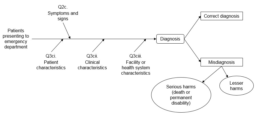 Figure 1 is the draft analytic framework. The framework starts with patients presenting to the emergency department. These patients receive a diagnosis, which is influenced by symptoms and signs, patient characteristics, clinical characteristics, and facility or health system characteristics. The diagnosis can either be correct or wrong. A misdiagnosis can result in either a serious harm (death or permanent disability) or a lesser harm.
