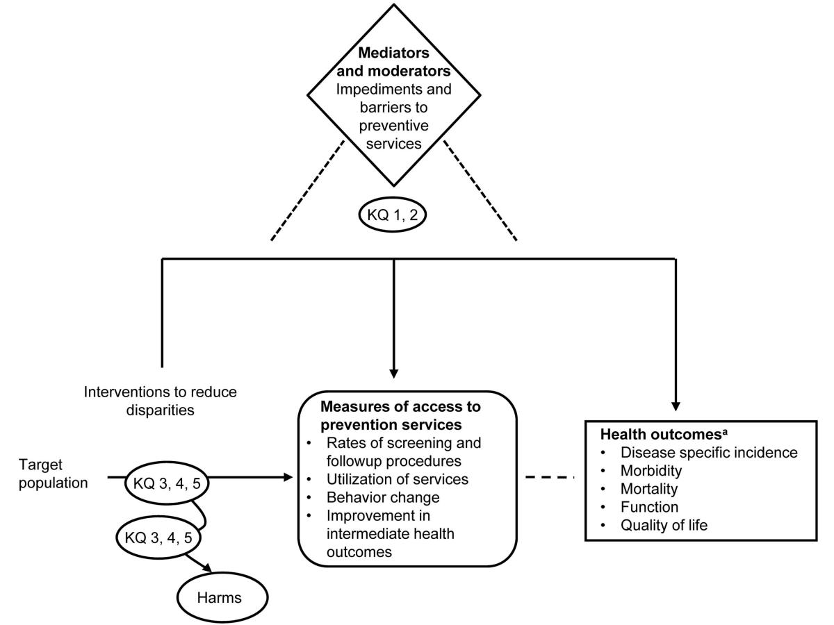 The figure depicts the key questions for the systematic review within the context of the target population, interventions to reduce disparities, and outcome measures. The target populations and outcomes vary according the type of prevention service, and the analytic framework presents the general case. The diagram links the target population to a sequence of boxes describing outcomes that may result from interventions to reduce disparities including 1) measures of access to prevention services as intermediate outcomes and 2) health outcomes. Measures of access to prevention services include rates of screening and followup procedures, utilization of services, behavior change, and improvement in intermediate health outcomes, such as weight loss. Health outcomes include reduction in disease specific incidence rates, morbidity, and mortality as the result of a prevention service, such as fewer heart attacks, and improved function and quality-of-life. Potential harms of interventions to reduce disparities are also depicted by an arrow leading to an oval in the diagram. Key questions 3, 4, and 5 are positioned on connecting arrows leading from the target population to the outcomes boxes and harms oval. Key questions 1 and 2 focus on the impediments and barriers to prevention services and are depicted within a diamond shape positioned above the sequence of arrows and boxes to indicate their influence on the other key questions. Various impediments and barriers may mediate and/or moderate disparities at different levels (e.g., patient, provider, system, social/cultural).