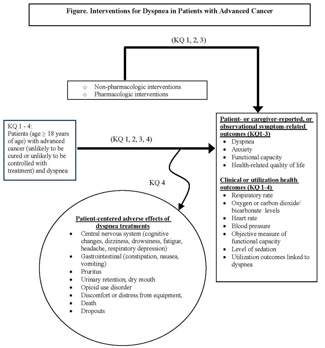 Interventions For Dyspnea In Patients With Advanced Cancer Effective Health Care Program