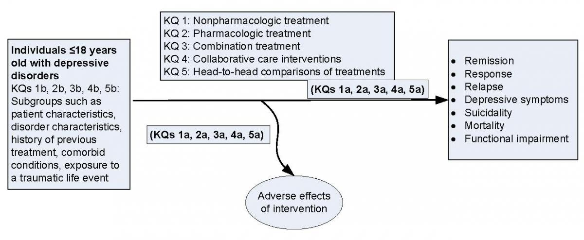 Figure 1 is an analytic framework that depicts the KQs within the context of the populations, interventions, comparators, outcomes, timing, and setting (PICOTS) for childhood/adolescent depressive disorders (defined as MDD or PDD/DD). The figure illustrates how pharmacologic and/or nonpharmacologic treatments and/or collaborative care interventions versus other treatments or controls for depressive disorder and patient subgroups (patient characteristics, disorder characteristic, history of previous treatment, comorbid conditions, and exposure to a traumatic life event) may result in final health outcomes such as remission, response, relapse, depressive symptoms, suicidality, mortality, and functional impairment. Adverse events of interventions may occur at any point after the treatment is received.