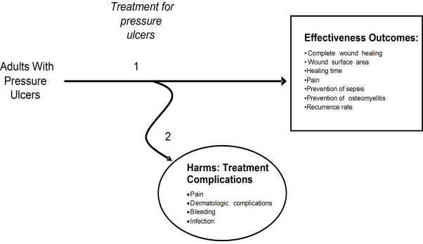This figure depicts the analytic framework that outlines the population, interventions, and outcomes considered in this review and the impact of treatment on pressure ulcers in adults. The population includes adults with pressure ulcers. The interventions include any treatment for pressure ulcers. Outcomes include complete wound healing time, wound surface area, pain, prevention of sepsis, prevention of osteomyelitis, and harms of treatment. The figure consists of a flow diagram with two main branches which pertain to each of the two main key questions. The first branch begins with the Adults with Pressure Ulcers population and leads to a text box listing main outcomes of pressure ulcer treatment and pertains to KQ1. The second branch leads to another text box (oval) to represent the consideration of harms derived from the treatment of pressure ulcers and pertains to KQ2.