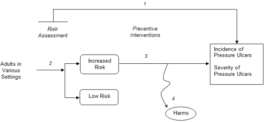 This figure depicts the analytic framework that outlines the population, interventions, and outcomes considered in the review, along with the impact of preventive interventions for pressure ulcers. The population includes adults in various settings, including acute-care hospitals, long-term care facilities, rehabilitation facilities, operating rooms, home care, and wheelchair users in the community. There is an intermediate branch in the framework that splits patients into low-risk or increased-risk groups. The framework includes risk assessment with tools such as the Braden Scale, the Norton Scale, and the Waterlow Scale, and preventive interventions for pressure ulcers. Outcomes include incidence and severity of pressure ulcers, as well as harms of preventive interventions.