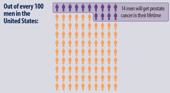 Out of every 100 men in the United States, 14 men will get prostate cancer in their lifetime.