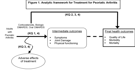Figure 1: This figure depicts the key questions (KQs) within the context of the PICOTS described in the previous section. In general, the figure illustrates how treatment with corticosteroids, biologic DMARDs, or oral DMARDs vs. any of these same treatments may result in intermediate outcomes such as symptoms, joint damage, physical functioning, and/or long-term outcomes such as quality of life, morbidity, or mortality. Also, adverse events may occur at any point after the treatment is received.