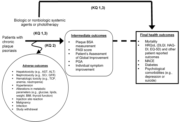 Figure 1: This analytic framework figure is intended as an overview only. The links between the use of an intervention in a population and outcomes are described. The population includes patients suffering from chronic plaque psoriasis. The intervention of interest is systemic biologic agents compared to either systemic nonbiologic agents or phototherapy. The outcomes are separated into adverse events, intermediate outcomes, and final health outcomes. The adverse events of note include hepatotoxicity (e.g., AST, ALT), nephrotoxicity (e.g., Scr, GFR), hematologic toxicity (e.g., TCP, anemia, neutropenia), hypertension, alterations in metabolic parameters (e.g., glucose, lipids, weight, BMI, thyroid function), injection site reactions, malignancy, infection and study withdrawal. The intermediate outcomes are plaque BSA measurement, PASI score, Patient's Assessment of Global Improvement, PGA, and individual symptom improvement. The final health outcomes are mortality, HRQoL (e.g., DLQI, HAQ-DI, and EQ-5D) and other patient reported outcomes, MACE, diabetes and psychological comorbidities (e.g., depression, suicide).