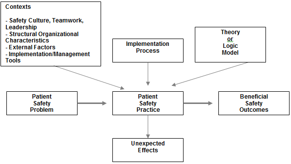 the diagram is an analytical framework that depicts many factors can influence effectiveness of a patient safety practice. includes which points to practice and then onto beneficial outcomes. implementation theory or logic model arrow towards unexpected effects. general described further in section iii as its most simple applied problem order improve numerous have been some cases including contexts external management process itself. potential for may be needs considered.