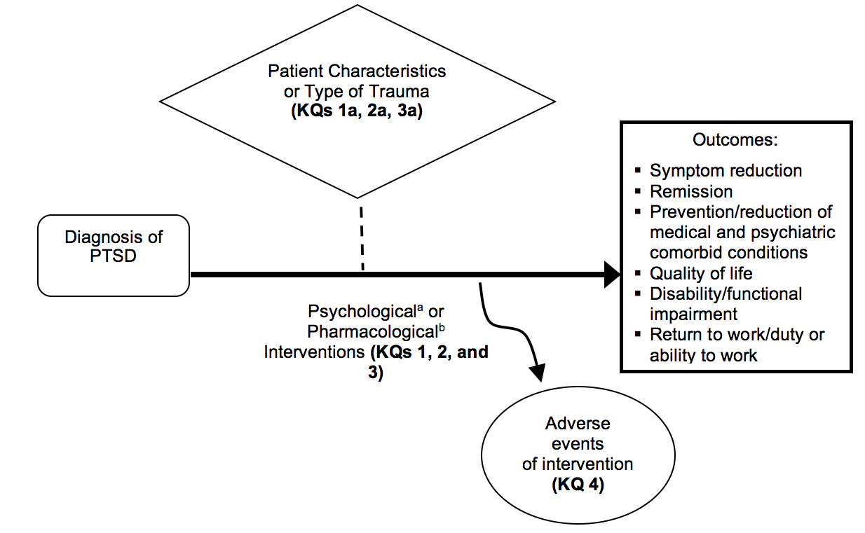 Figure 1 depicts the Key Questions (KQs) within the context of the populations, interventions, comparisons, outcomes, timing, and settings (PICOTS) framework described in the previous section. The framework begins on the left with our population of interest: adults diagnosed with PTSD. A solid horizontal arrow labeled psychological or pharmacological interventions starts from the population and extends to the outcomes box on the far right. To illustrate the questions: what is the comparative effectiveness of different psychological treatments (KQ1); what is the comparative effectiveness of different pharmacological treatments (KQ2); and what is the comparative effectiveness of different psychological treatments and pharmacological treatments (KQ3)? A dotted vertical arrow extends upward from intervention to illustrate whether the effectiveness of treatments varies by patient characteristics or type of trauma (KQ 1b, 2b, 3b). A vertical arrow extends downward from intervention to adverse events of intervention to illustrate the focus of KQ4.