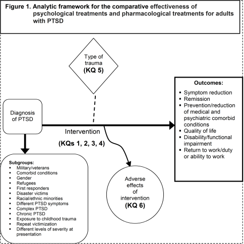 Figure 1: This figure depicts the draft analytic framework for the comparative effectiveness of psychological treatments and pharmacological treatments for adults with post-traumatic stress disorder (PTSD). The key questions (KQs) are displayed within the context of the populations, interventions, and outcomes described in the previous section. Beginning with a population of adults diagnosed with PTSD, the figure illustrates the effect of psychological and pharmacological interventions on outcomes of PTSD, including symptom reduction and remission, prevention or reduction of medical and psychiatric comorbid conditions, quality of life, disability/functional impairment, and ability to work or return to work or duty (KQ 1, KQ 2, KQ3, and KQ4). Type of trauma as a potential moderator of these interventions is explored in Key Question 5. Key Question 6 looks as the adverse effects of these interventions. Finally, subgroups within the overall population include military personnel or veterans, first responders, disaster victims, refugees, those with comorbid conditions, those with different PTSD symptoms, those with Complex PTSD, those with Chronic PTSD, those exposed to childhood trauma, those subjected to repeat victimization, those with different levels of severity at presentation, men/women, race/ethnicity.