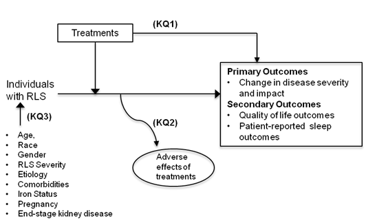Figure 1: This figure depicts how treatments for RLS (KQ1) may contribute to health outcomes in the target population in light of potential modifiers of effect (KQ3) such as age, gender, race, RLS severity, etiology, comorbidities, iron status, pregnancy and end-stage renal disease. In general, the figure illustrates how treatments for RLS may result in primary outcomes such as change in disease severity and impact on function and secondary outcomes such as quality of life outcomes and patient-reported sleep outcomes. Also, adverse events may occur at any point after the treatment is received (KQ2).