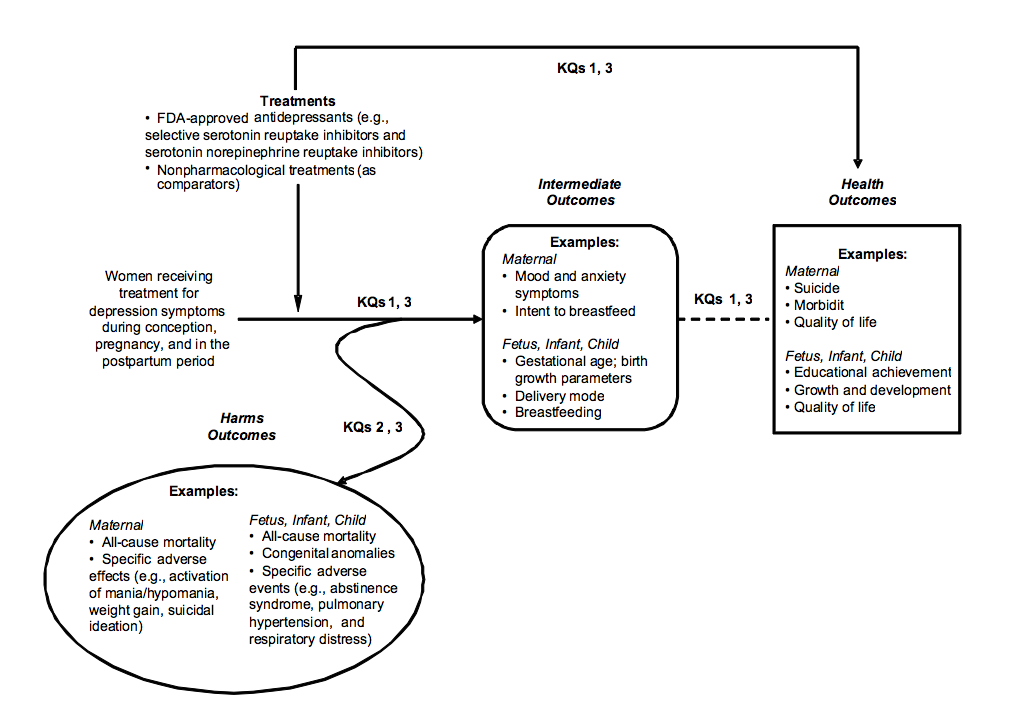 This analytic framework that depicts the population, interventions, outcomes, and adverse effects describing the impact of perinatal depression in women. The population includes women receiving treatment for depression symptoms during conception, pregnancy, and postpartum. Above the population description is a box that describes interventions: US Food and Drug Administration-approved antidepressants (e.g., selective serotonin reuptake inhibitors and serotonin norepinephrine reuptake inhibitors) and nonpharmacological treatments (as comparators). Below the population is an oval that describes harms outcomes: maternal (all-cause mortality and specific adverse events) and fetus, infant, and child (all-cause mortality, congenital anomalies, and specific adverse events). To the right of the population is a box describing intermediate outcomes. These include maternal (mood and anxiety symptoms and intent to breastfeed) and fetus, infant, and child (gestational age, birth growth parameters, delivery mode, and breastfeeding). To the right of intermediate outcomes is a box describing health outcomes. Maternal outcomes include suicide, morbidity, and quality of life. Fetus, infant, and child outcomes include educational achievement, growth and development, and quality of life.
