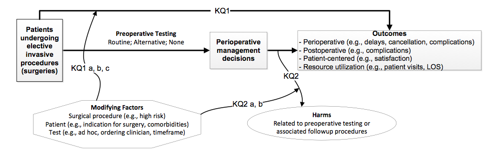 The analytic framework depicts the key questions within the context of PICO (patient populations, interventions, comparators, outcomes of interest). In general, the figure illustrates how alternative preoperative testing approaches (routine, alternative, none) may result in changes in perioperative management decisions, which in turn could result in attendant followup procedures and/or changes in clinical outcomes including perioperative outcomes (e.g., delays, cancellation, complications), postoperative outcomes (e.g., complications), patient-centered outcomes (e.g., satisfaction), and resource utilization (e.g., patient visits, hospital length of stay). The connection between different preoperative testing strategies and outcomes pertain to key question 1. Preoperative testing can also result in harms, pertinent to key question 2. There are also potential modifying factors related to the surgical procedures (e.g., if they are high risk), patients (e.g., their indication for surgery and comorbidities), the tests (e.g., whether they are ordered ad hoc, who the ordering clinician is, and the timeframe in which they are ordered). These issues pertain to key questions 1a, b, and c and 2a and b.