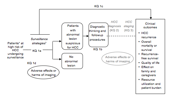 This figure maps Key Question 1 and its subquestions on HCC surveillance within the context of the PICOS criteria (Population, Intervention, Comparator, Outcome, Setting). In general, it shows how different imaging surveillance strategies are used to detect HCC. The phases of diagnosis and staging, which follow surveillance in its causal linkages with clinical outcomes, are shown in grayed-out text, as they are integral to answering questions about the effectiveness of surveillance. The phases of diagnosis and staging are addressed by Key Question 2 and 3, respectively. In addition, the figure depicts adverse events or harms as being associated with testing and with followup procedures. It is noted that the available imaging techniques can be used singly or in specific sequence, with or without biomarkers used as modifiers.