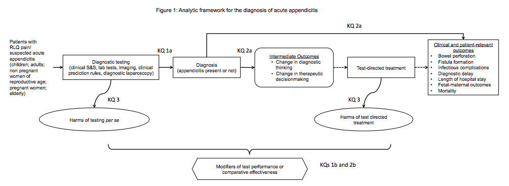 This figure depicts the key questions within the context of the Population, Interventions, Comparators and Outcomes, described in the previous section. The figure illustrates how diagnostic testing strategies impact accurate diagnosis of appendicitis/right lower quadrant pain (test performance, Key Question 1) and how testing may impact diagnostic and therapeutic decisionmaking (Key Question 2). The figure also indicates the ways in which external factors may modify test performance and thereby affect outcomes (Key Question 1b and 2b). The review will also address adverse events directly related to testing modalities and those mediated by test-directed treatment or additional testing procedures (Key Question 3).