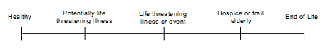 Figure 1 illustrates a health state continuum with several common health states that trigger ACP activities and includes individuals who are 1) healthy 2) facing a potentially life threatening illness 3) facing a life threatening illness or event 4) in hospice or 5) at the end of life. Healthy people engaged in estate planning may consider common decisions that arise near death, such as cardiopulmonary resuscitation, ventilator use, artificial nutrition/hydration, and hospice or comfort care. Some individuals may face additional decisions related to their specific health conditions or diseases. As one moves to the right of the spectrum, the immediacy of the need for ACP increases.
