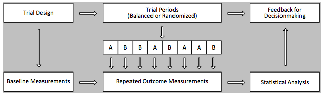 Figure 1-1. This figure provides a schematic of a hypothetical n-of-1 trial. Moving from left to right in the top row of 3 boxes connected by right-pointing arrows, the investigators develop a trial design (first box), conduct the trial (second box), and render feedback for clinical decision making (third box). The rest of the diagram illustrates how study procedures are sequenced: first, baseline measurements are taken; then repeated outcome measurements are made as treatments are assigned according to a predefined schedule (eg, ABBABAAB), and finally, statistical analysis is performed.