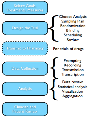 Figure 5-1 is a block diagram that illustrates the sequence phases of an n-of-1 trial that can and should be facilitated by a system that supports n-of-1 trials. The major categories include: selection of goals, interventions, and measures; designing the trial as discussed in Chapter 4; optional transmission of blinded treatments to the pharmacy; outcome data collection; data analysis including review, statistical analysis, visualization, and aggregation phases; and, support for clinician and patient review.