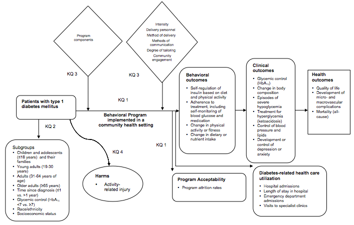 This figure depicts the Key Questions related to patients with type 1 diabetes within the context of the PICOTS described in the previous section. In general, the figure illustrates how behavioral programs implemented in a community health setting, as compared with usual or standard care, or active comparators, may result in behavioral outcomes (e.g., self-regulation of insulin based on diet, physical activity, and glucose monitoring results, change in physical activity or fitness), clinical outcomes (e.g., glycemic control, episodes of severe hypoglycemia), and health outcomes (e.g., quality of life, development of micro- or macrovascular complications); may affect program acceptability; and may change diabetes-related healthcare utilization (e.g., hospital admissions, emergency department visits). Harms related to the intervention (i.e., activity-related injury) may occur at any point during the intervention.