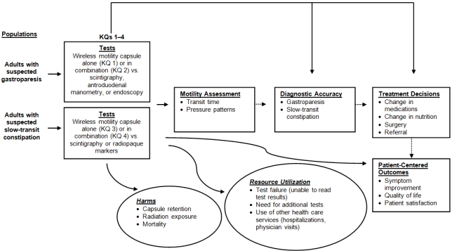 Figure 1 is the analytic framework of the comparative effectiveness of diagnostic technologies for evaluation of gastroparesis and constipation. The far right has the populations, which are adults with suspected gastroparesis and adults with suspected slow transit constipation. Adults with suspected gastroparesis has an arrow pointing to tests, including wireless capsule testing alone, which is key question 1, wireless capsule testing in combination with other tests, which is key question 2, and both compared with scintigraphy, antroduodenal manometry, and endoscopy. The population of adults with suspected slow transit constipation points to a box that has wireless capsule testing alone, which is key question 3 or in combination, which is key question 4, versus scintigraphy or radiopaque markers. Both of these boxes labeled test point laterally to a row of boxes, and then also to two circles below. The circles are titled harms, which include capsule retention, radiation exposure, and mortality, and the other circle is titled resource utilization, which includes test failure (unable to read test results), need for additional tests, and utilization of other health care services (including hospitalizations, physician visits). The first box with an arrow from both test boxes is motility assessment. This includes transit time and pressure patterns. The next box has a dotted arrow from motility assessment and is entitled diagnostic accuracy, and has gastroparesis and slow transit constipation in it. The next box has a dotted arrow from diagnostic accuracy pointing to it and is titled treatment decisions. The treatment decisions box has change in medications, change in nutrition, surgery, and referral in it. The box below treatment decisions is connected by a dotted arrow, as well as an arrow from the tests boxes, called patient-centered outcomes. This box includes symptom improvement, quality of life, and patient satisfaction. There are also two overarching arrows that point straight from KQ1-4 tests to diagnostic accuracy and treatment decisions.