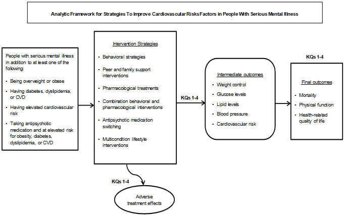 This analytic framework depicts the Key Questions (KQs) that will be considered in this comparative effectiveness review. The population evaluated will be adults with serious mental illness who also have at least one of the following conditions: are overweight or obese; have diabetes, dyslipidemia, or cardiovascular disease (CVD); or are taking antipsychotic medication and so are at elevated risk for obesity, diabetes, dyslipidemia, or CVD. Intervention strategies considered by the four KQs are (1) behavioral strategies, (2) peer and family support interventions, (3) pharmacological treatments, (4) combinations of behavioral and pharmacological interventions, (5) antipsychotic medication switching, and (6) multicondition lifestyle interventions. The intermediate outcomes considered will be weight control, glucose levels, lipid levels, blood pressure, and cardiovascular risk. The final outcomes considered will be mortality, physical function, and health-related quality of life. All four KQs will consider the adverse effects of treatment interventions.
