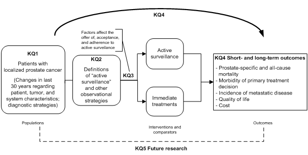 This figure depicts the logical progression across Key Questions as they sequentially address the cornerstones of comprehensive evidence review: PICO (populations, interventions, comparators, and outcomes). Key Question 1, concerning population characteristics, is shown first (proceeding from left to right), with Key Questions 2, 3, and 4 following in succession, addressing definitions of surveillance and observation, factors affecting acceptance and adherence, and short- and long-term outcomes, respectively. Key Question 5, regarding future research needs, is shown to span the breadth of this sequence.
