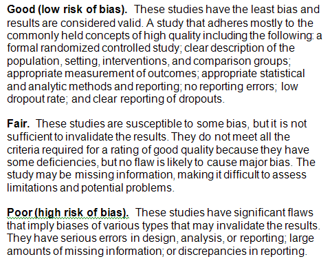 Text Box: Good (low risk of bias). These studies have the least bias and results are considered valid. A study that adheres mostly to the commonly held concepts of high quality including the following: a formal randomized controlled study; clear description of the population, setting, interventions, and comparison groups; appropriate measurement of outcomes; appropriate statistical and analytic methods and reporting; no reporting errors; low dropout rate; and clear reporting of dropouts. Fair. These studies are susceptible to some bias, but it is not sufficient to invalidate the results. They do not meet all the criteria required for a rating of good quality because they have some deficiencies, but no flaw is likely to cause major bias. The study may be missing information, making it difficult to assess limitations and potential problems. Poor (high risk of bias). These studies have significant flaws that imply biases of various types that may invalidate the results. They have serious errors in design, analysis, or reporting; large amounts of missing information; or discrepancies in reporting.