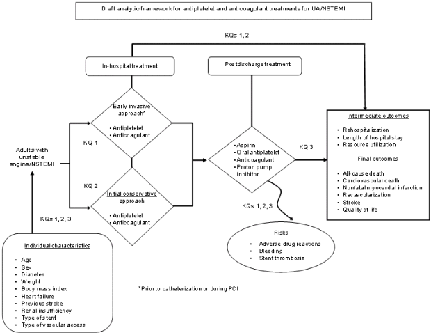 The analytic framework depicts the key questions within the context of the PICOTS. In general, the figure illustrates treatment strategies and outcomes for the population of interest: adult patients with unstable angina or non-ST elevation myocardial infarction. In-hospital treatment interventions include an early invasive approach prior to catheterization or during percutaneous coronary intervention (Key Question 1) or an initial conservative approach (Key Question 2) involving the use of combinations of antiplatelets and/or anticoagulants to improve cardiovascular outcomes. Postdischarge treatment interventions (Key Question 3) involve the use of aspirin, oral antiplatelets, anticoagulants, and proton pump inhibitors to prevent recurrent ischemic events and other outcomes. Intermediate outcomes considered include rehospitalization, length of hospital stay, and resource utilization (e.g., emergency department visits). Final outcomes considered include all-cause death, cardiovascular-related death, nonfatal myocardial infarction, revascularization, stroke, and quality of life. The figure also shows that each key question considers whether there are subgroups of patients, based on demographic and other characteristics, for which the effectiveness and safety differ. All three KQs will consider safety risks including adverse drug reactions and bleeding.